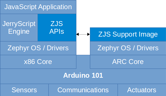 Introducing JavaScript* Runtime for Zephyr™ OS - Zephyr Project
