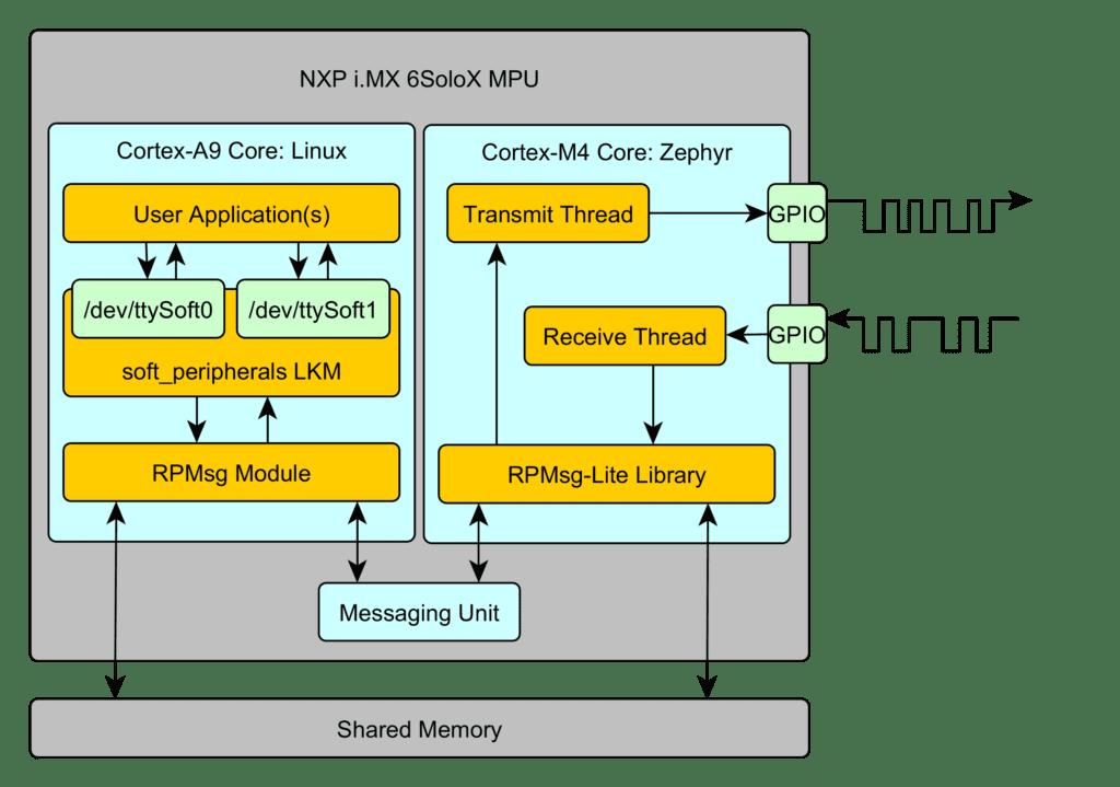 ELC/OpenIoT NXP Demo - Zephyr Project
